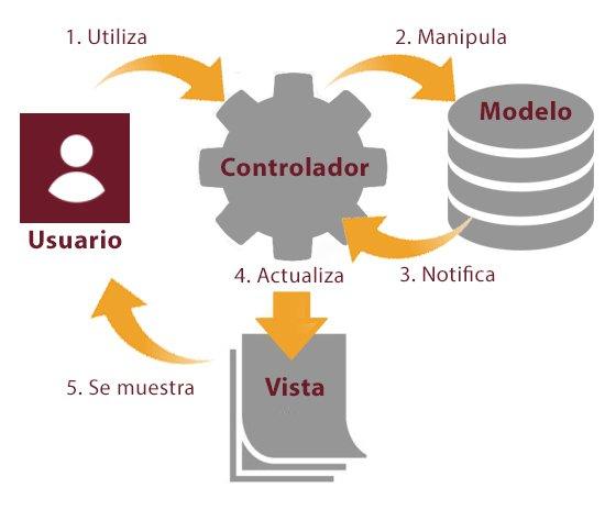 Diagrama del patrón Modelo Vista Controlador