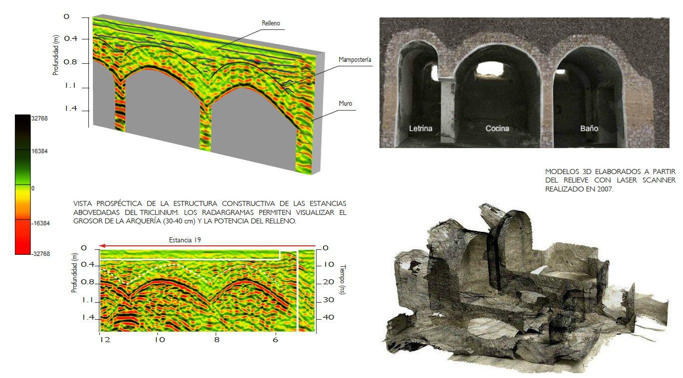 Datos de georradar y reconstrucción 3D de las tres bóvedas